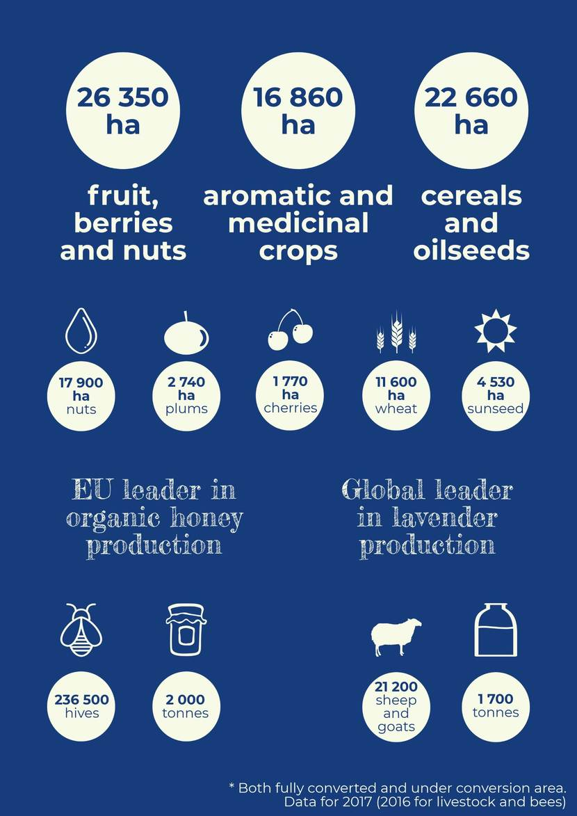 Bulgarian Organic Agriculture in Numbers