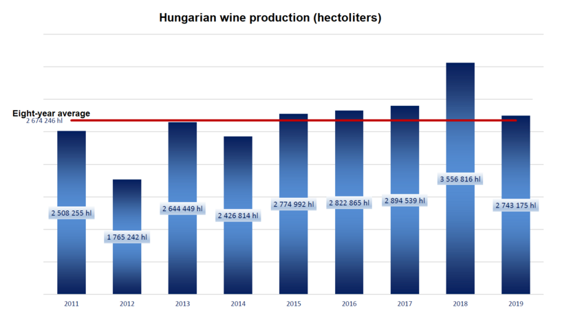 A chart of total wine production figures in Hungary in the past decade.