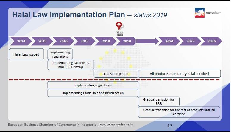 Update : Implementation Plan 2019