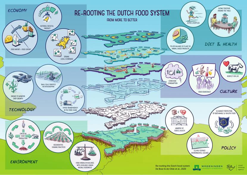 Re-rooting the Dutch Food System_2