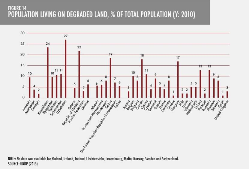 Graphic Population Living on Degraded Land