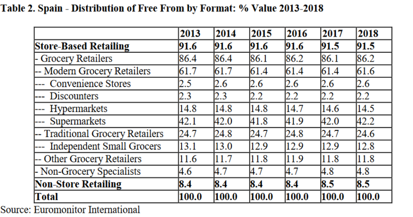 Spanish consumers grow interest in Free From Functional
