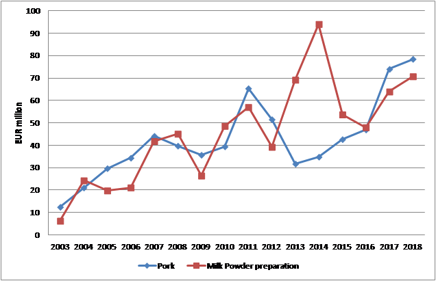 Fig.2 Pork and milk powder preparation exports from NL into KR by year