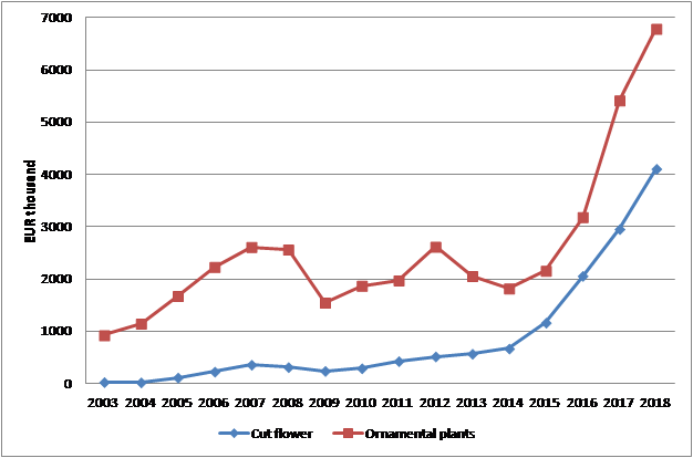 Fig.4 Cut flower and ornamental plant exports from NL into KR by year