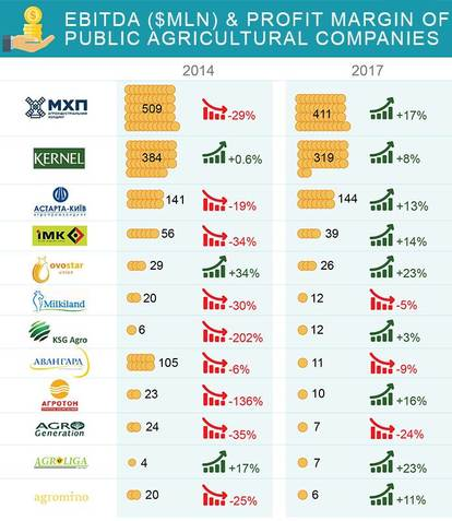 Largest Agroholdings