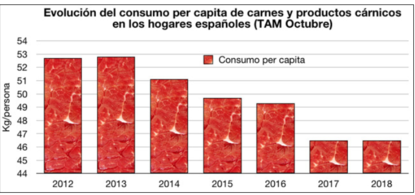 Demand for meat falls 2.4% in Spain